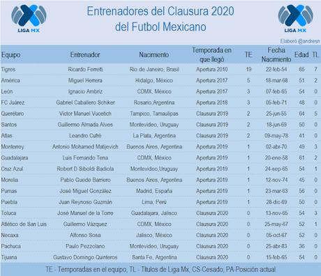 Resumen de la jornada 1 del clausura 2020