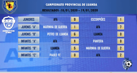 Resultados Escuela de Fútbol AFA Angola 18 y 19 Enero