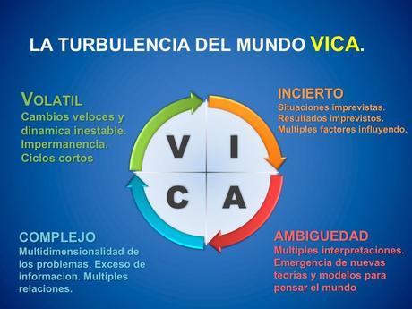 Un mundo V.I.C.A.: cómo adaptarnos para sobrevivir y salir fortalecidos