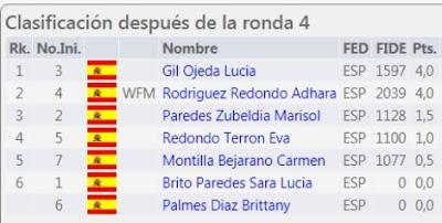 4ª ronda de los Campeonatos Femenino y Veterano de Tenerife 2020