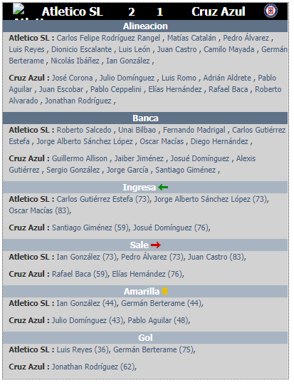 Alineaciones de la jornada 2 del clausura 2020 San Luis vs Cruz Azul