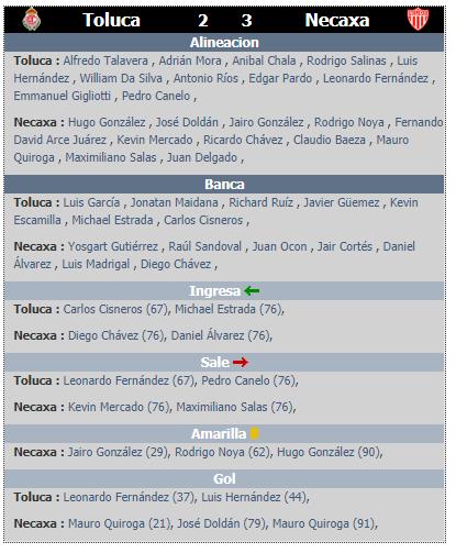 Alineaciones de la jornada 2 del clausura 2020 Toluca vs Necaxa