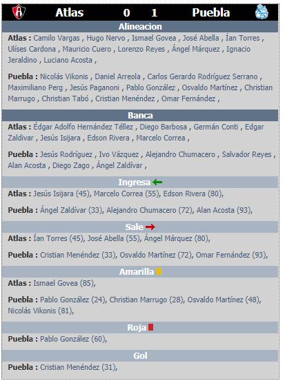Alineaciones de la jornada 2 del clausura 2020 Atlas vs Puebla
