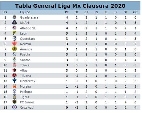 Tabla General LigaMx Jornada 2 Clausura 2020
