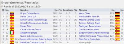 Quinta ronda (de siete) de los Campeonatos Femenino y Veterano de Tenerife 2020