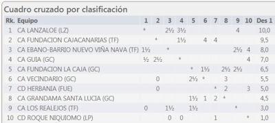 3ª ronda de la Liga Canaria - División de Honor - 2020