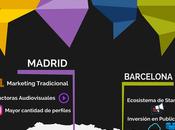 Topagencias revela ciudades realmente lideran desarrollo digital España 2020