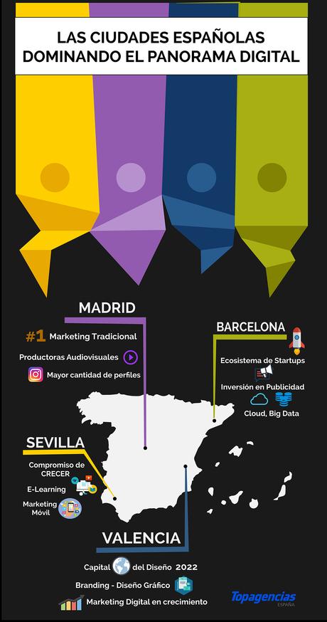 Topagencias revela las ciudades que realmente lideran el desarrollo digital en España en 2020