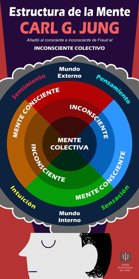 Infografía - Estructura de la Mente Jung