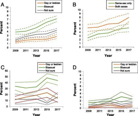 Riesgo suicida es hasta 4 veces mayor en los jóvenes LGBQ