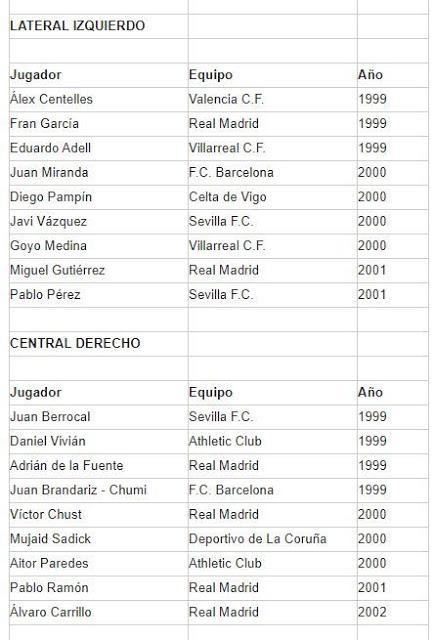 Seis canteranos del Sevilla FC entre los más prometedores de España