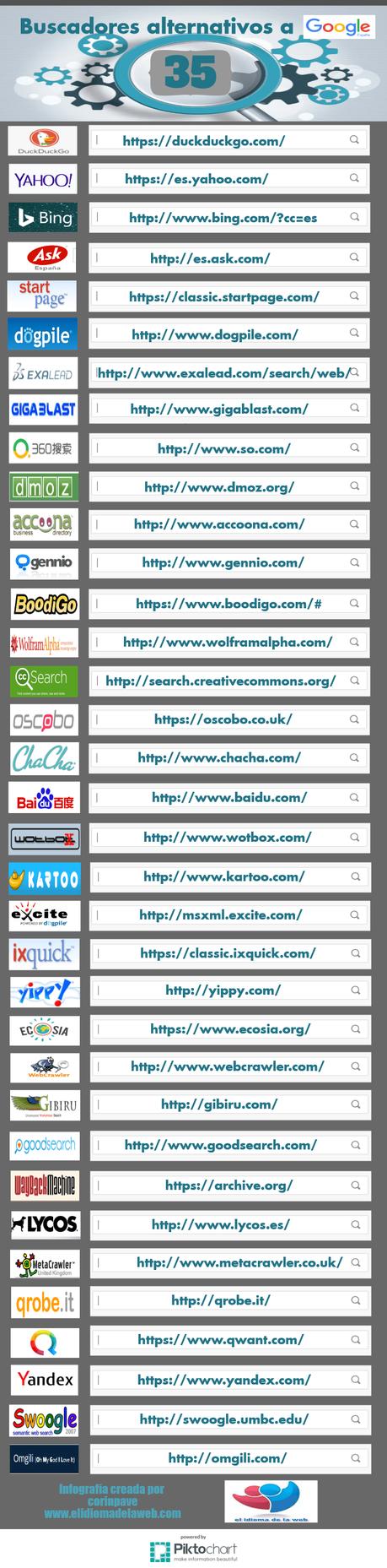 infografía 35 buscadores alternativos a google