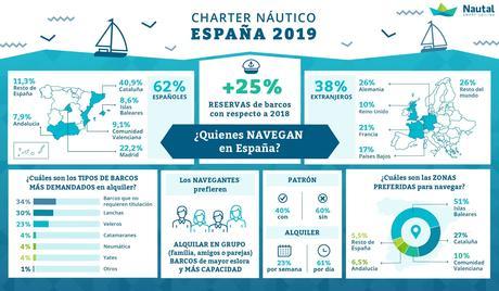 El alquiler de embarcaciones de recreo online creció en España un 25% en 2019