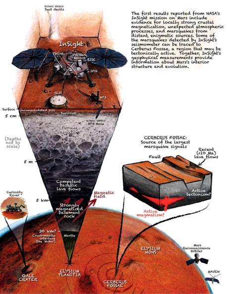 Terremotos en Marte