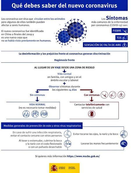 Imagen en forma de infografía que muestra los síntomas de esta afección, la forma de prevenir mediante higiene y la forma de actuar en caso de creer que se tiene la infección. Fuente www.mscbs.gob.es