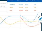 SiteMinder lanza 'Insights' para guiar hoteles hacia nuevo modelo distribución inteligente