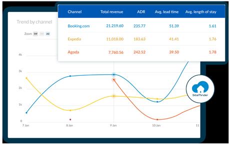 SiteMinder lanza 'Insights' para guiar a los hoteles hacia un nuevo modelo de distribución inteligente
