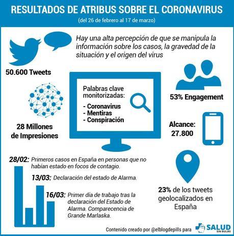 Las teorías de la conspiración centran los bulos sobre el COVID-19 en la Red, según #SaludsinBulos