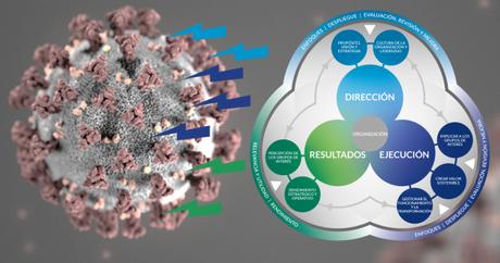 ¿Puede el Modelo EFQM 2020 ayudar a combatir el Coronovirus?