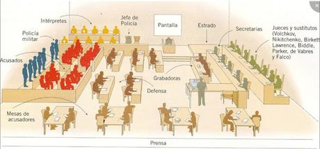 SEGUNDA GUERRA MUNDIAL. CONSECUENCIAS SOCIALES (III): LOS JUICIOS DE NUREMBERG