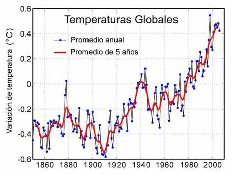 causas del calentamiento global