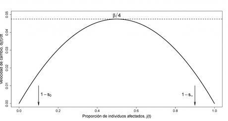 Las matemáticas del coronavirus Covid-19