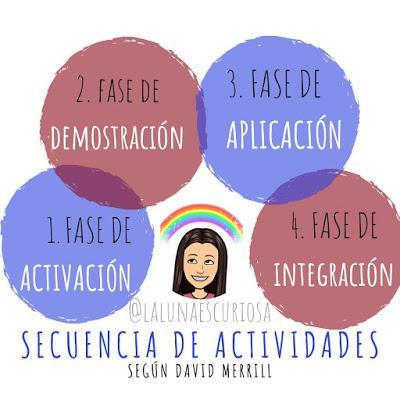 SECUENCIA DE ACTIVIDADES SEGÚN DAVID MERRILL