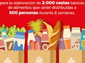 empresas Auchan donan 122.000 euros Cruz Roja para compra alimentos básicos