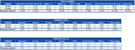 AleaSoft: Caída de precios en los mercados por la crisis del coronavirus y la alta producción renovable