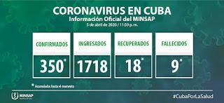 COVID19 Cuba: 6 de abril [+ video]