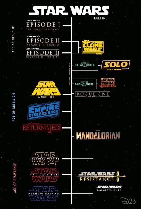 Orden cronológico de la saga Star Wars (Peliculas y series)