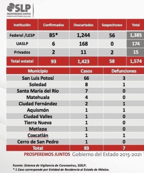 Ya son 93 los casos de COVID-19 en San Luis Potosí