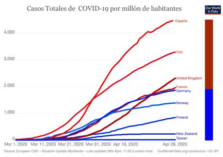 Comparación entre gobiernos de mujeres y hombres respecto la COVID19