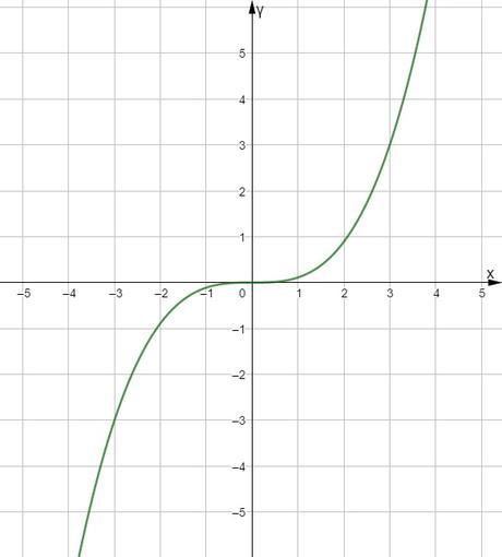 Función par y función impar. Estudiar la simetría de una función