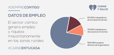 La ganadería aporta un valor de 15.200 millones de euros y la industria cárnica factura 26.882 millones