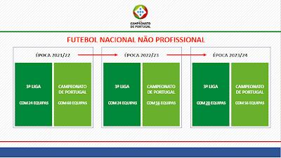 El fútbol portugués se reestructura tras el coronavirus