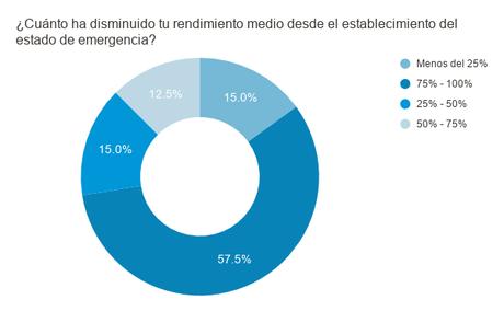 ENCUESTA A PROFESIONALES: PERCEPCIONES Y SITUACIÓN FINANCIERA DURANTE LA CRISIS DE COVID-19
