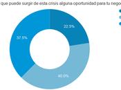 Encuesta profesionales: percepciones situación financiera durante crisis covid-19