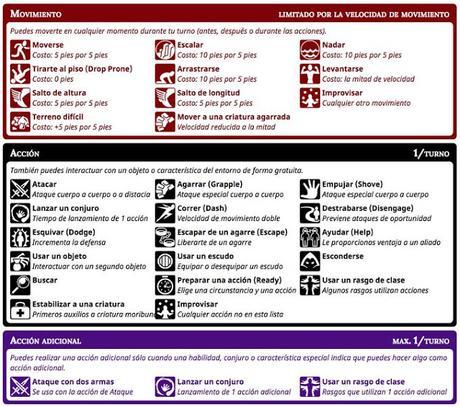 Tablas referencia rápida para D&D 5ª ed, interactivas y en español