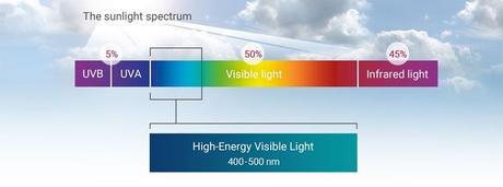 La Luz azul (HEV), la cuarentena y la piel.