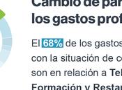 Informe Captio: gastos profesionales relacionados teletrabajo multiplican España
