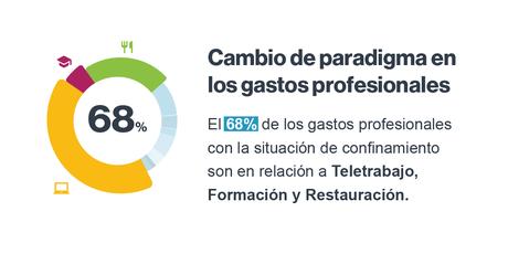 Informe Captio: Los gastos profesionales relacionados con el teletrabajo se multiplican por 10 en España