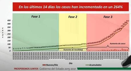 San Luis Potosí supera los 400 casos de contagio por Covid-19