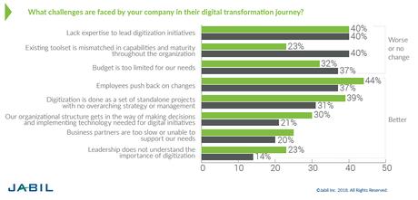 Cómo iniciar tu proceso de transformación digital