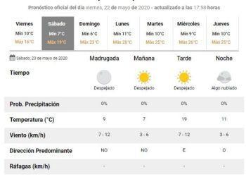 Finde largo: ¿Cómo estará el tiempo en Tucumán?