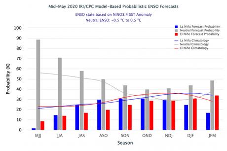 ¿Qué ha pasado con el fenómeno El Niño/La Niña y que nos puede esperar en relación a estas variables climáticas?
