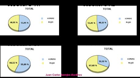 Distribución de mujeres y hombres en la AGE