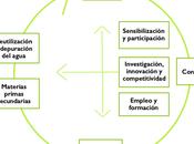 España Circular 2030 agricultura intensiva Almería