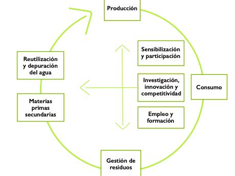 España Circular 2030 y la agricultura intensiva de Almería