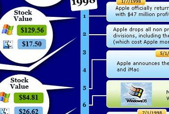 essay on apple vs microsoft Microsoft vs apple comparison essay websites differences between microsoft and apple, how they are useful and easy to use both companies offer application software products apple for instance has iwork integrated productivity and microsoft has it own office suite of applications each.